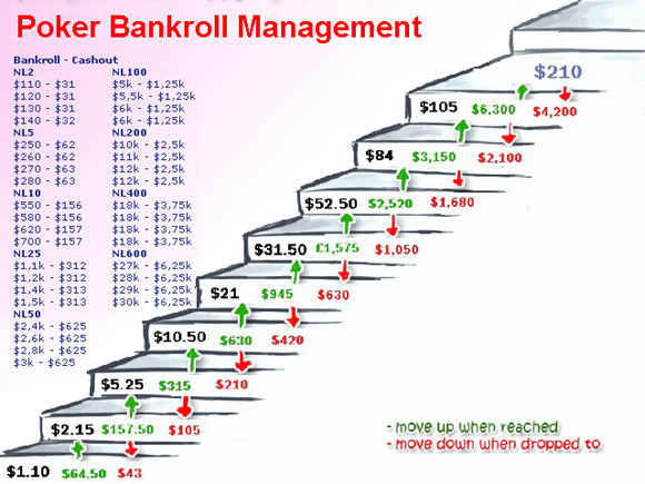 poker-bankroll-management