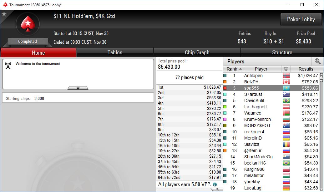 Павел spa555 занял 3 место в турнире за $11