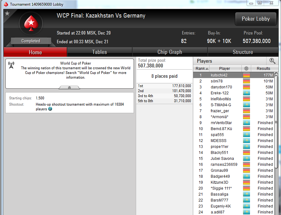 World Poker Cup PokerStars - lobby final