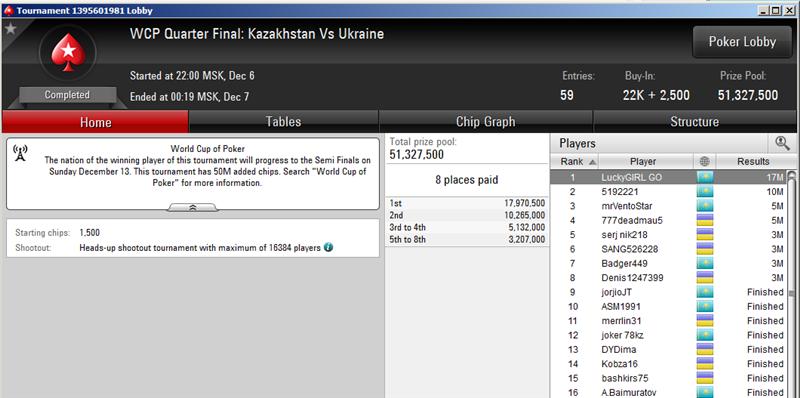 world cup of poker - четвертьфинал