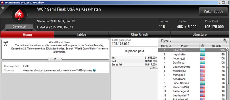 world cup of poker - полуфинал