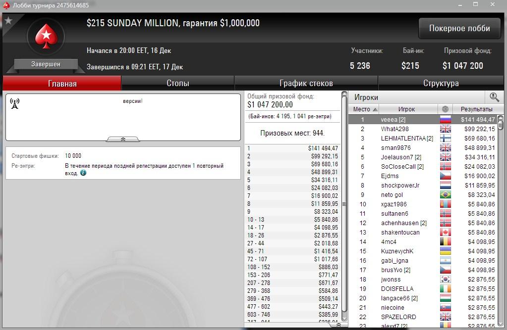 veeea выиграл Sunday Million